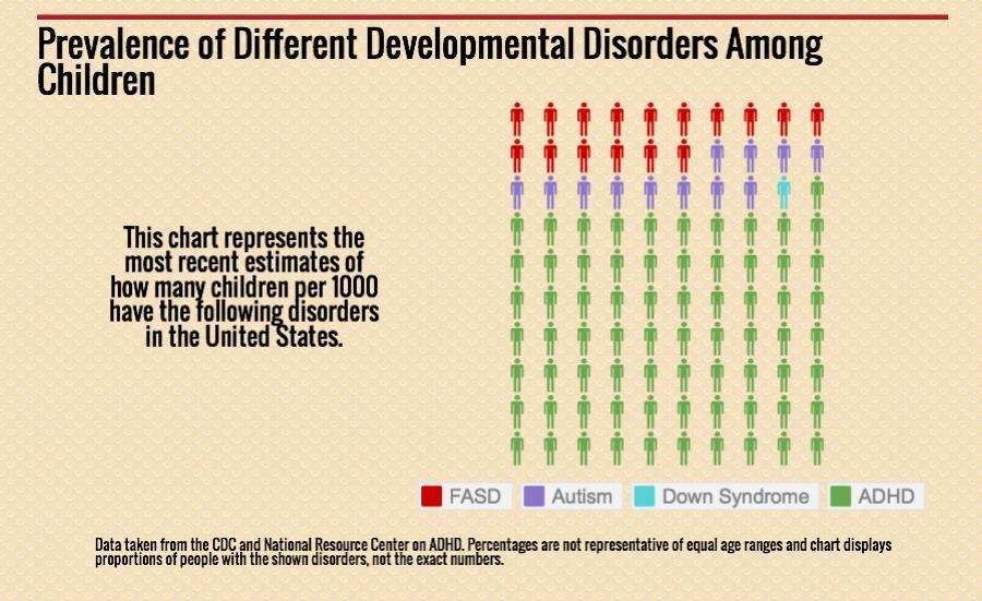 National Organization On Fetal Alcohol Syndrome Fasd